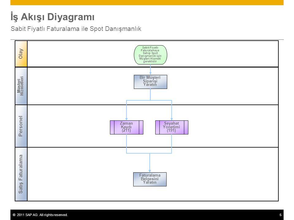 ©2011 SAP AG. All rights reserved.5 İş Akışı Diyagramı Sabit Fiyatlı Faturalama ile Spot Danışmanlık Personel Satış Faturalama Olay Müşteri Hizmetleri
