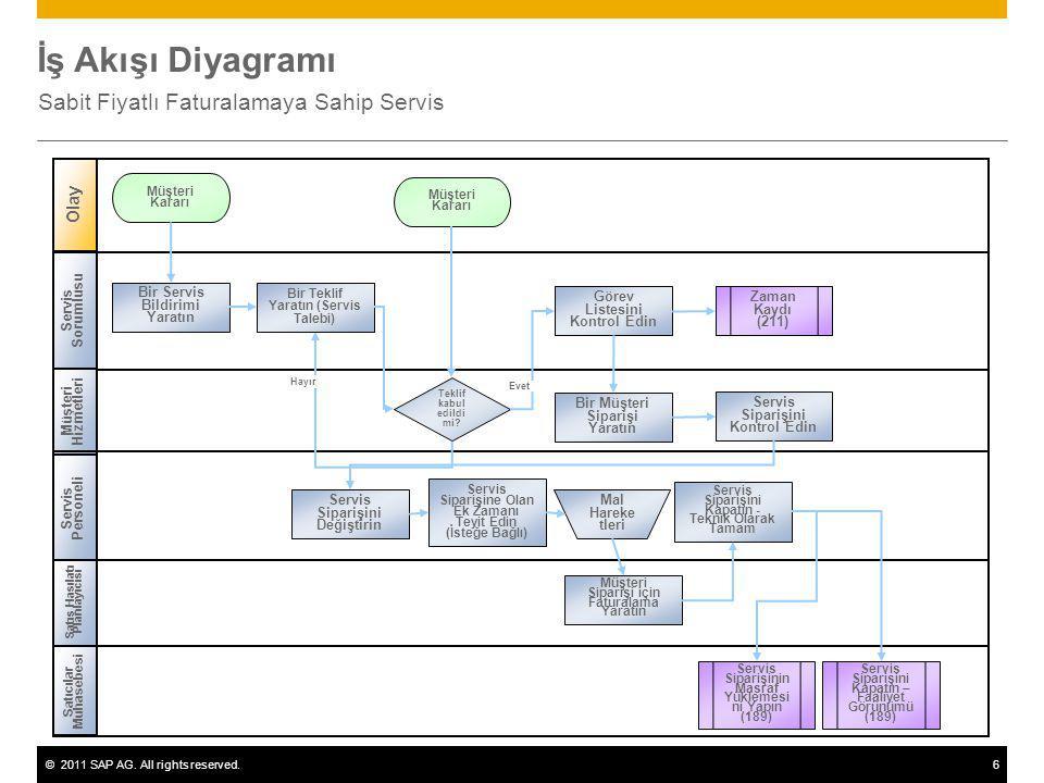 ©2011 SAP AG. All rights reserved.6 İş Akışı Diyagramı Sabit Fiyatlı Faturalamaya Sahip Servis Servis Sorumlusu Müşteri Hizmetleri Satış Hasılatı Plan