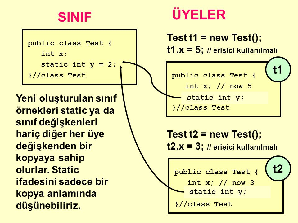 public class Test { int x; static int y = 2; }//class Test SINIF ÜYELER Test t1 = new Test(); t1.x = 5; // erişici kullanılmalı Test t2 = new Test(); t2.x = 3; // erişici kullanılmalı public class Test { int x; // now 5 static int y; // 2 }//class Test public class Test { int x; // now 3 static int y; // 2 }//class Test Yeni oluşturulan sınıf örnekleri static ya da sınıf değişkenleri hariç diğer her üye değişkenden bir kopyaya sahip olurlar.