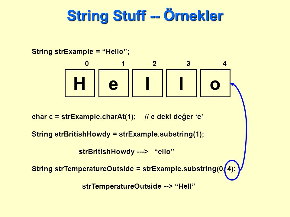 String Stuff -- Örnekler Hello 01234 char c = strExample.charAt(1); // c deki değer 'e' String strBritishHowdy = strExample.substring(1); strBritishHowdy ---> ello String strTemperatureOutside = strExample.substring(0, 4); strTemperatureOutside --> Hell String strExample = Hello ;