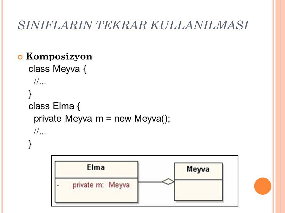 SINIFLARIN TEKRAR KULLANILMASI Komposizyon class Meyva { //... } class Elma { private Meyva m = new Meyva(); //... }