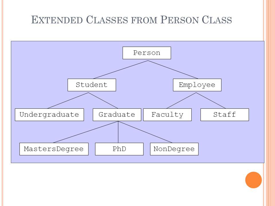 E XTENDED C LASSES FROM P ERSON C LASS Person StudentEmployee FacultyStaffUndergraduateGraduate MastersDegreeNonDegreePhD