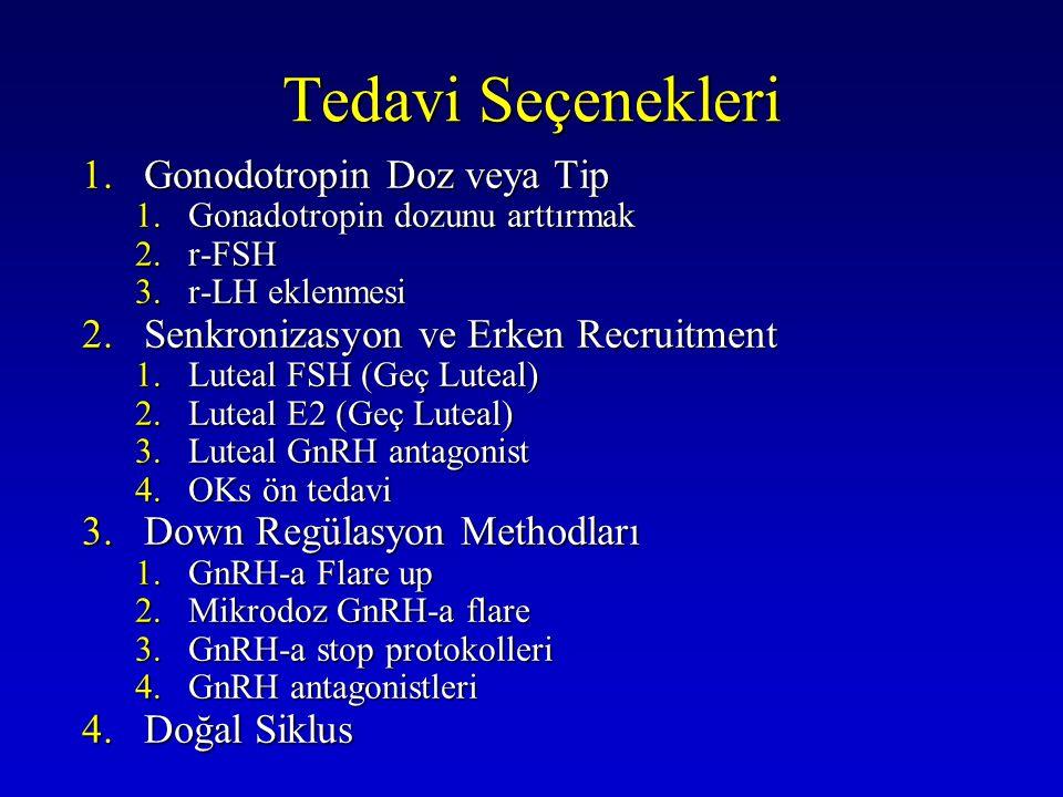 Tedavi Seçenekleri 1.Gonodotropin Doz veya Tip 1.Gonadotropin dozunu arttırmak 2.r-FSH 3.r-LH eklenmesi 2.Senkronizasyon ve Erken Recruitment 1.Luteal