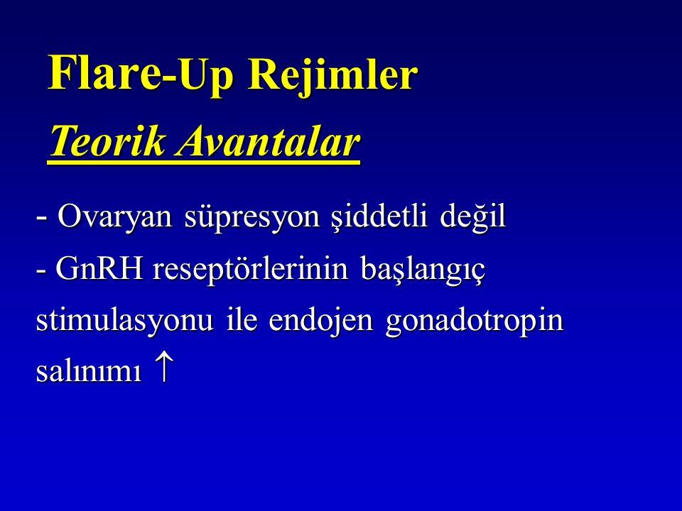 Flare -Up Rejimler Teorik Avantalar - Ovaryan süpresyon şiddetli değil - GnRH reseptörlerinin başlangıç stimulasyonu ile endojen gonadotropin salınımı