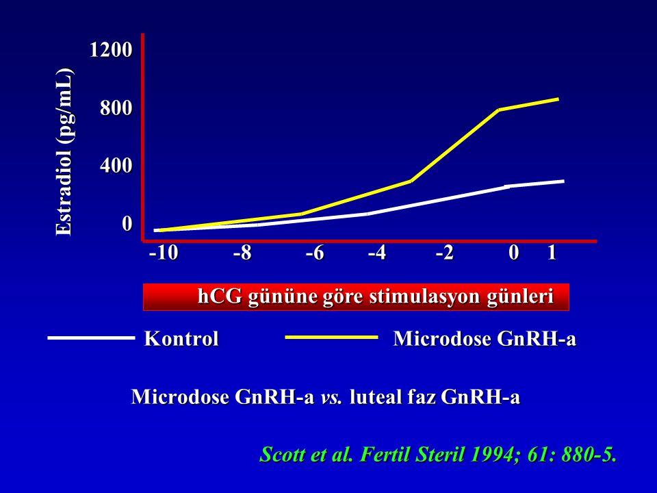 1200 800 800 400 400 0 -10 -8 -6 -4 -2 0 1 -10 -8 -6 -4 -2 0 1 Kontrol Microdose GnRH-a Microdose GnRH-a vs. luteal faz GnRH-a Scott et al. Fertil Ste