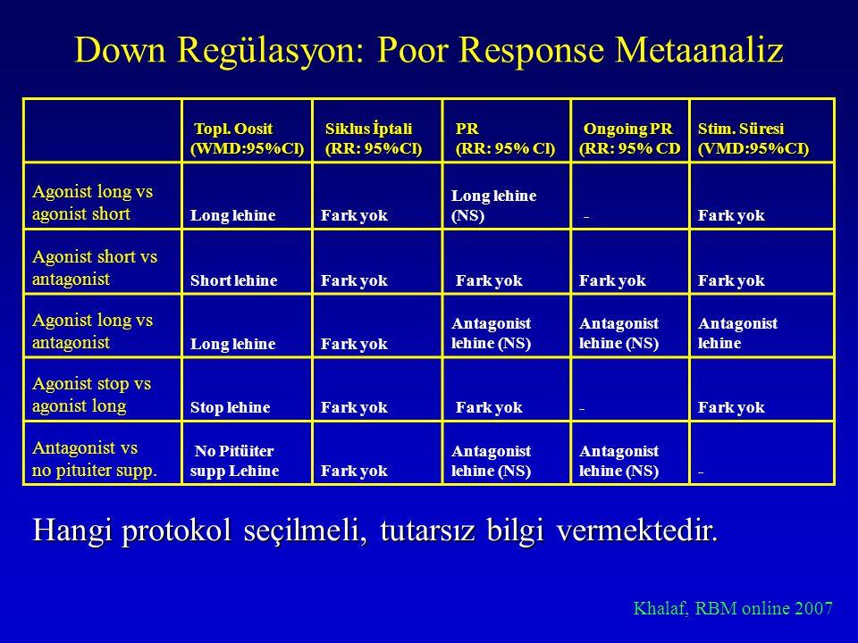 Down Regülasyon: Poor Response Metaanaliz Topl. Oosit Topl. Oosit(WMD:95%Cl) Siklus İptali Siklus İptali (RR: 95%Cl) (RR: 95%Cl) PR PR (RR: 95% Cl) (R