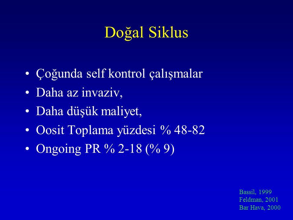 Doğal Siklus Çoğunda self kontrol çalışmalar Daha az invaziv, Daha düşük maliyet, Oosit Toplama yüzdesi % 48-82 Ongoing PR % 2-18 (% 9) Bassil, 1999 F