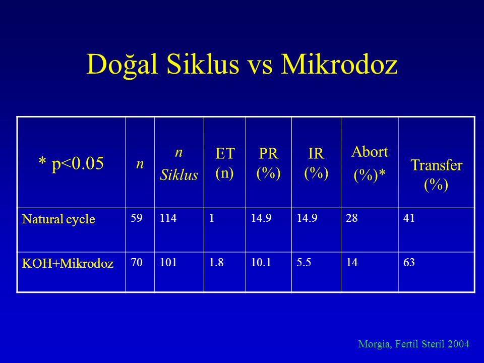 Doğal Siklus vs Mikrodoz * p<0.05 n n Siklus ET (n) PR (%) IR (%) Abort (%)* Transfer (%) Natural cycle 59114114.9 2841 KOH+Mikrodoz 701011.810.15.514