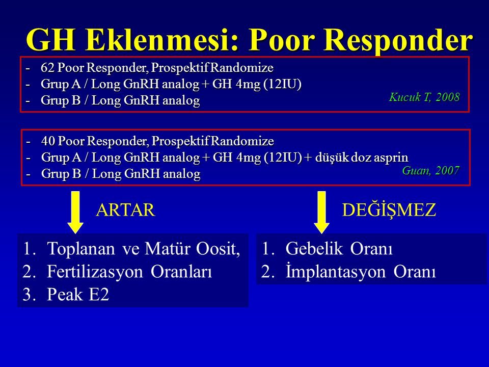 GH Eklenmesi: Poor Responder -62 Poor Responder, Prospektif Randomize -Grup A / Long GnRH analog + GH 4mg (12IU) -Grup B / Long GnRH analog Kucuk T, 2