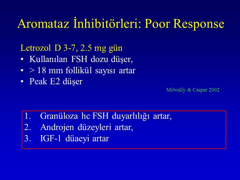 Aromataz İnhibitörleri: Poor Response Letrozol D 3-7, 2.5 mg gün Kullanılan FSH dozu düşer, > 18 mm follikül sayısı artar Peak E2 düşer Mitwally & Cas