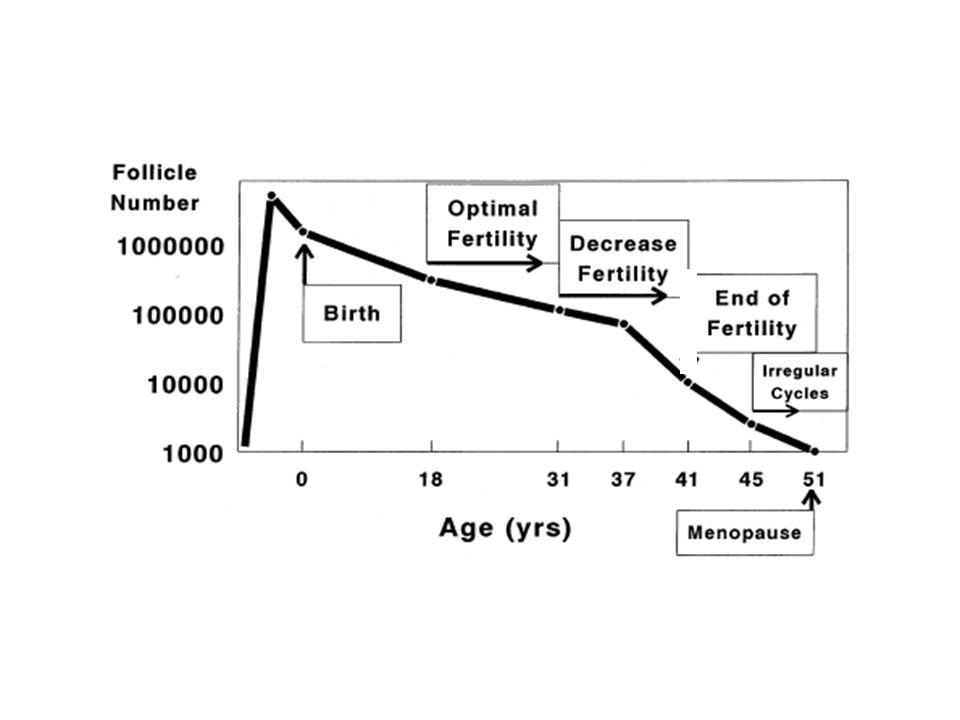 Fonksiyonel Ovaryan Rezerv -Her zaman kronolojik yaş ile korele değil Faddy et al., Hum Reprod, 1992 Fujine et al., Hum Reprod, 1996 Lim et al.