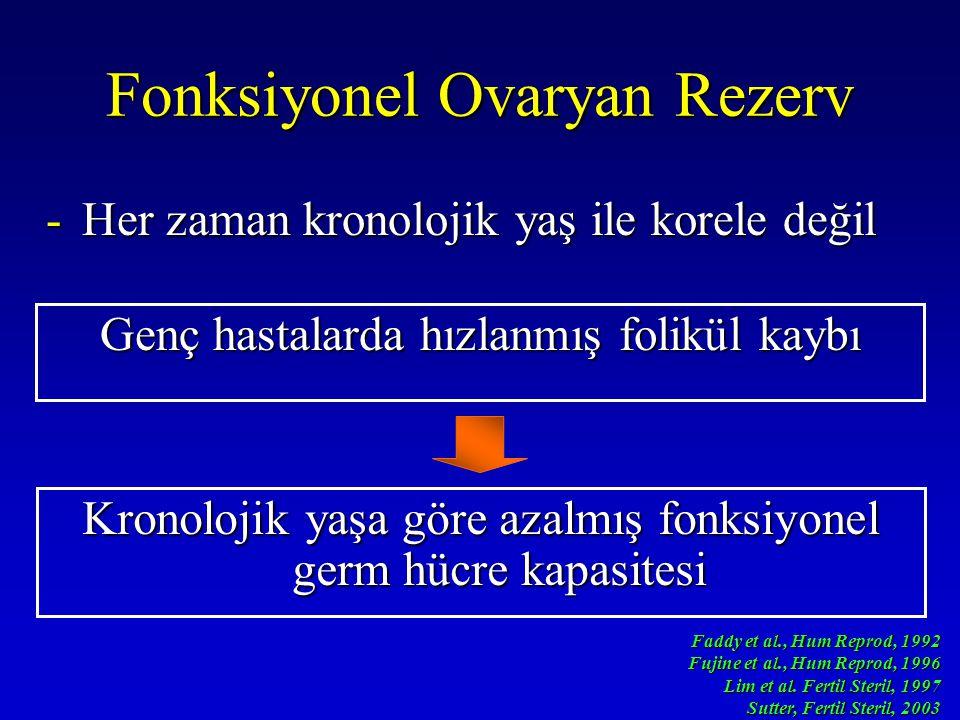 Fonksiyonel Ovaryan Rezerv -Her zaman kronolojik yaş ile korele değil Faddy et al., Hum Reprod, 1992 Fujine et al., Hum Reprod, 1996 Lim et al. Fertil