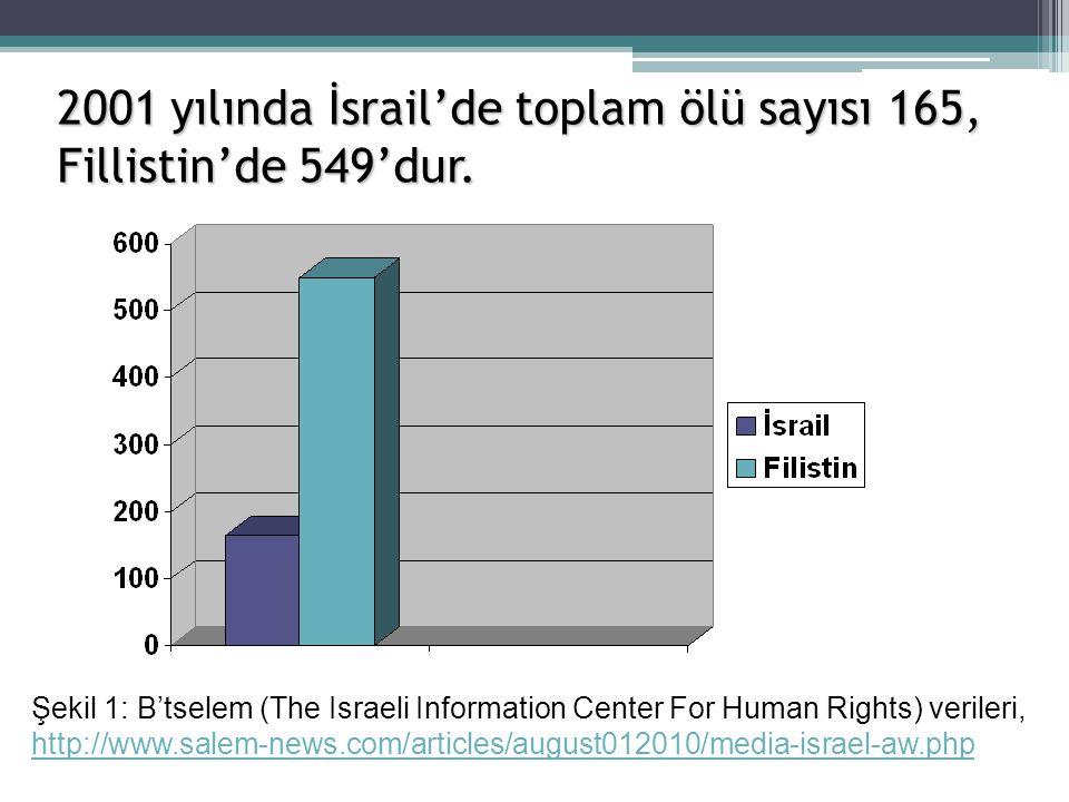 2001 yılında İsrail'de toplam ölü sayısı 165, Fillistin'de 549'dur. Şekil 1: B'tselem (The Israeli Information Center For Human Rights) verileri, http