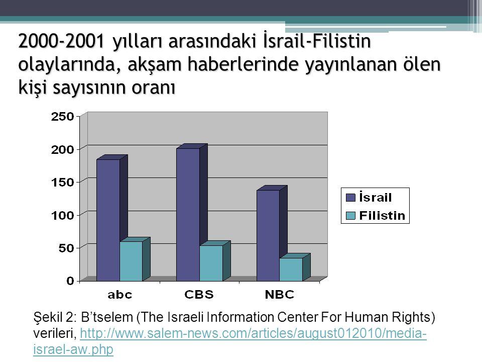 2000-2001 yılları arasındaki İsrail-Filistin olaylarında, akşam haberlerinde yayınlanan ölen kişi sayısının oranı Şekil 2: B'tselem (The Israeli Infor