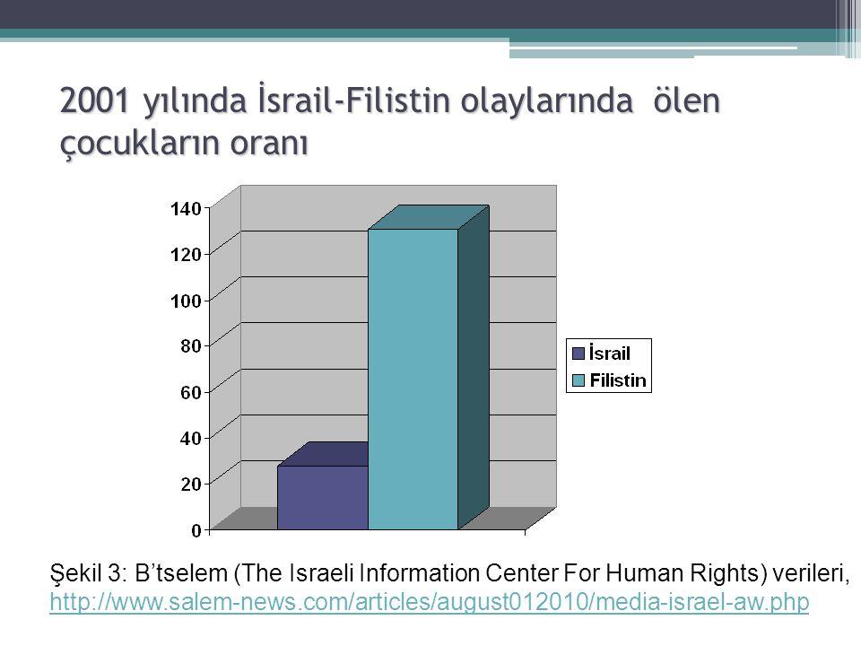 2001 yılında İsrail-Filistin olaylarında ölen çocukların oranı Şekil 3: B'tselem (The Israeli Information Center For Human Rights) verileri, http://ww