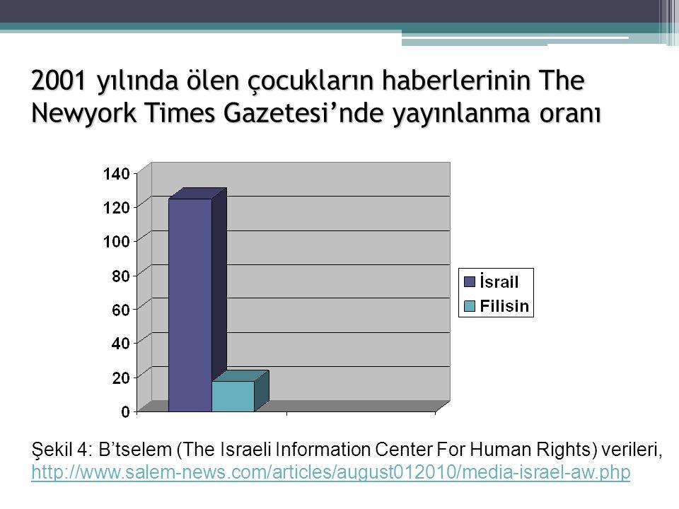 2001 yılında ölen çocukların haberlerinin The Newyork Times Gazetesi'nde yayınlanma oranı Şekil 4: B'tselem (The Israeli Information Center For Human