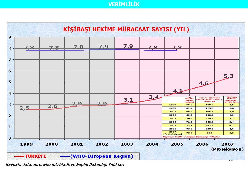 12 Kaynak: data.euro.who.int/hfadb ve Sağlık Bakanlığı Yıllıkları KİŞİBAŞI HEKİME MÜRACAAT SAYISI (YIL) VERİMLİLİK