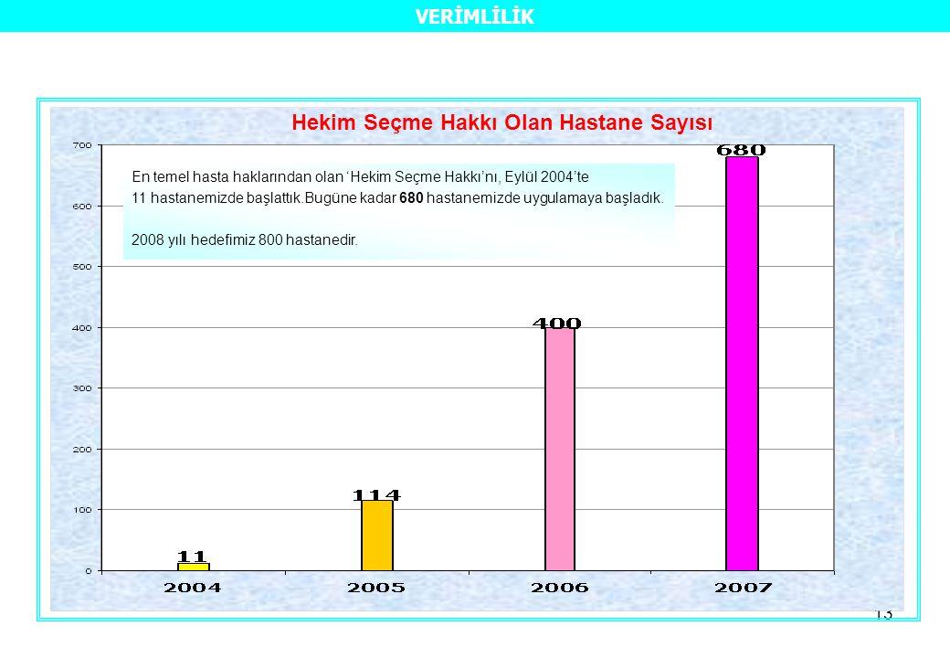 13 Hekim Seçme Hakkı Olan Hastane Sayısı En temel hasta haklarından olan 'Hekim Seçme Hakkı'nı, Eylül 2004'te 11 hastanemizde başlattık.Bugüne kadar 680 hastanemizde uygulamaya başladık.