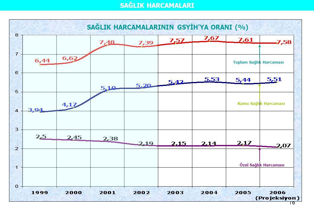 16 SAĞLIK HARCAMALARININ GSYİH'YA ORANI (%) Toplam Sağlık Harcaması Kamu Sağlık Harcaması Özel Sağlık Harcaması SAĞLIK HARCAMALARI