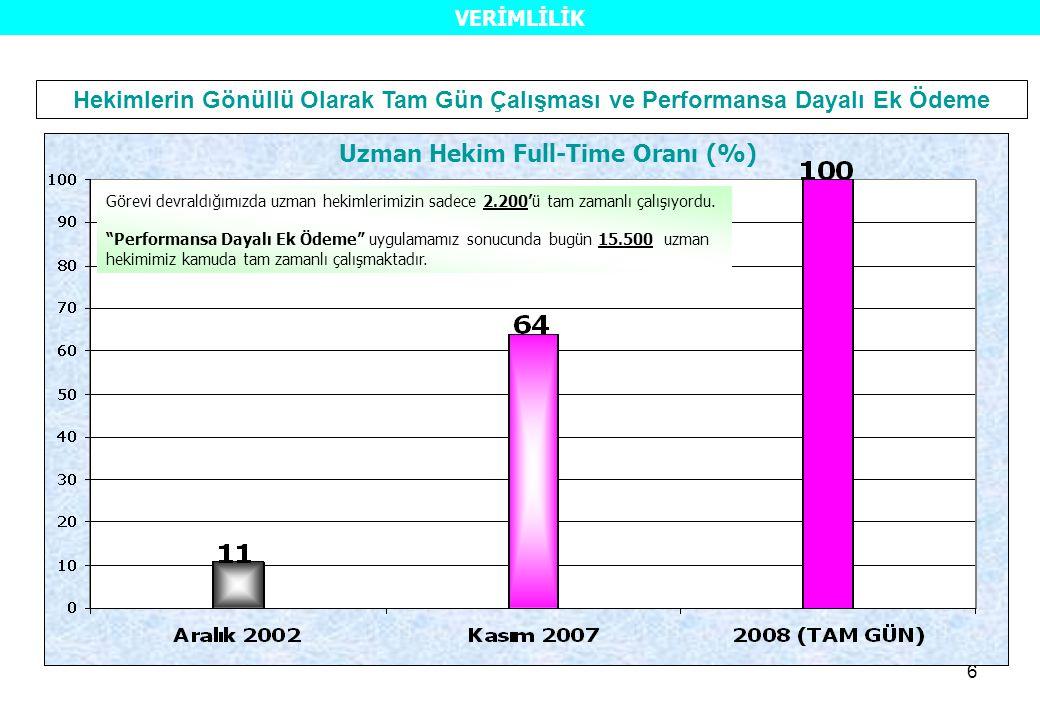 6 Hekimlerin Gönüllü Olarak Tam Gün Çalışması ve Performansa Dayalı Ek Ödeme Uzman Hekim Full-Time Oranı (%) Görevi devraldığımızda uzman hekimlerimizin sadece 2.200'ü tam zamanlı çalışıyordu.