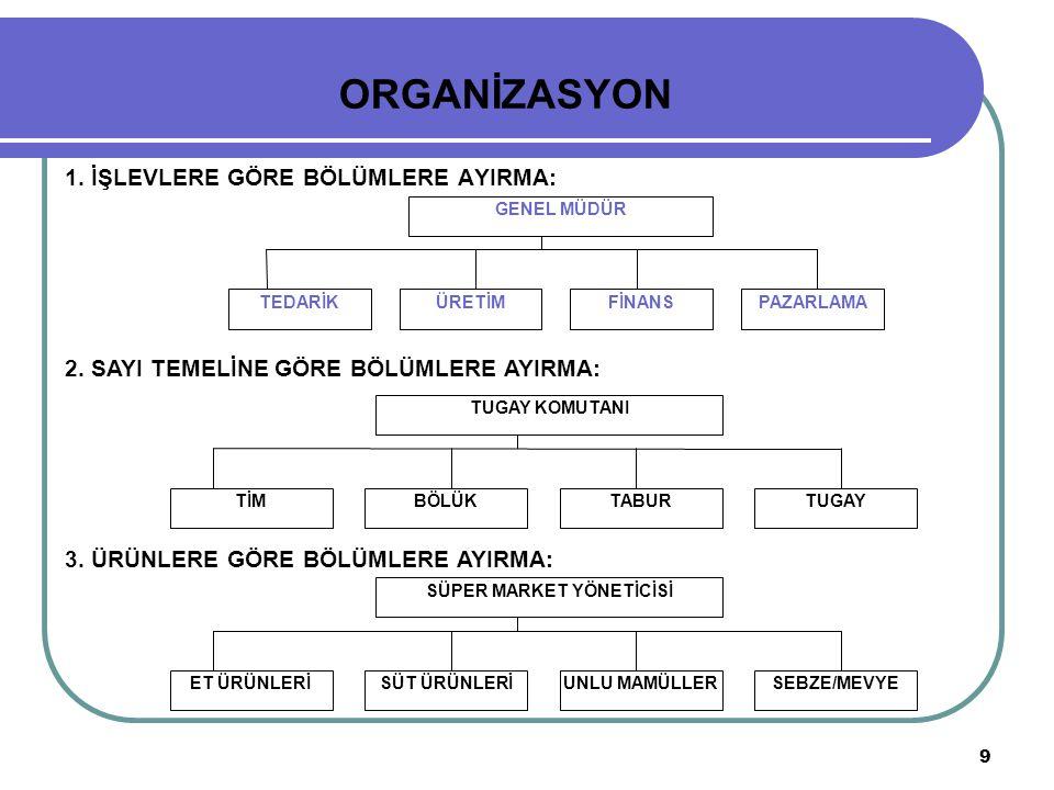 10 ORGANİZASYON 3.
