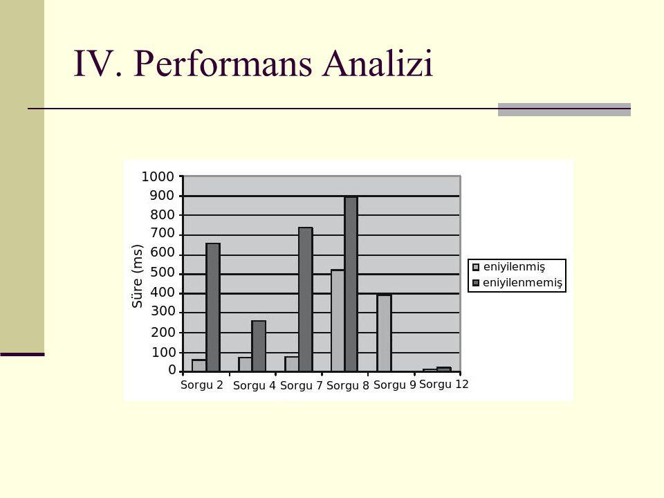 IV. Performans Analizi