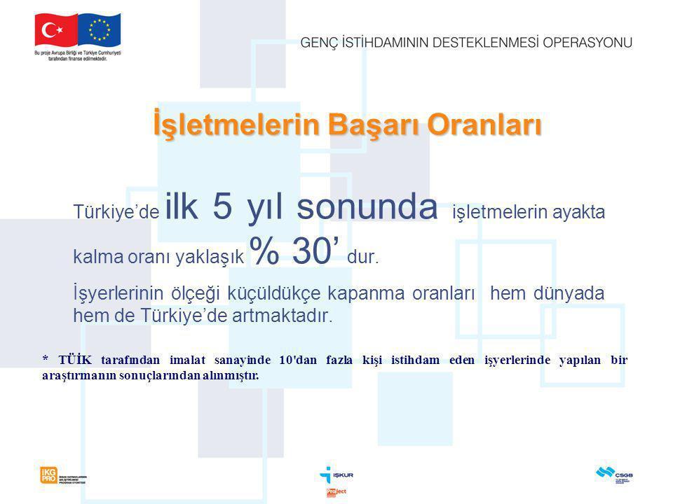 İşletmelerin Başarı Oranları Türkiye'de ilk 5 yıl sonunda işletmelerin ayakta kalma oranı yaklaşık % 30' dur.