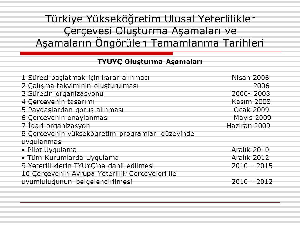 Türkiye Yükseköğretim Ulusal Yeterlilikler Çerçevesi Oluşturma Aşamaları ve Aşamaların Öngörülen Tamamlanma Tarihleri TYUYÇ Oluşturma Aşamaları 1 Süre