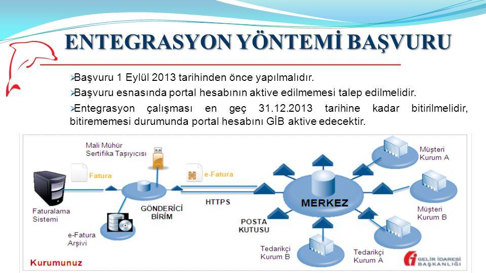 ENTEGRASYON YÖNTEMİ BAŞVURU 11  Başvuru 1 Eylül 2013 tarihinden önce yapılmalıdır.  Başvuru esnasında portal hesabının aktive edilmemesi talep edilm