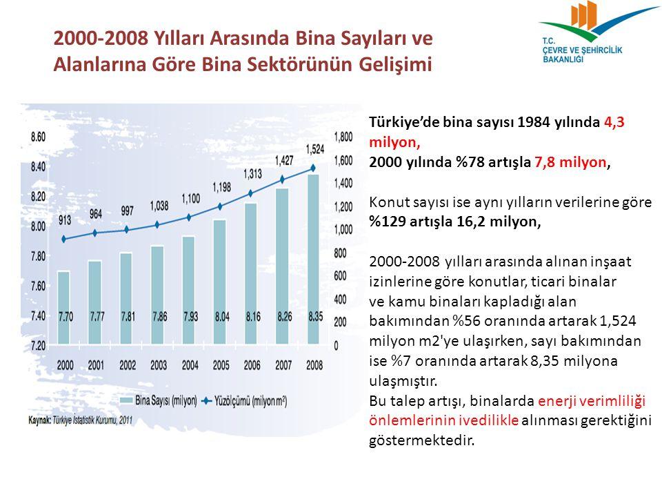 2000-2008 Yılları Arasında Bina Sayıları ve Alanlarına Göre Bina Sektörünün Gelişimi Türkiye'de bina sayısı 1984 yılında 4,3 milyon, 2000 yılında %78