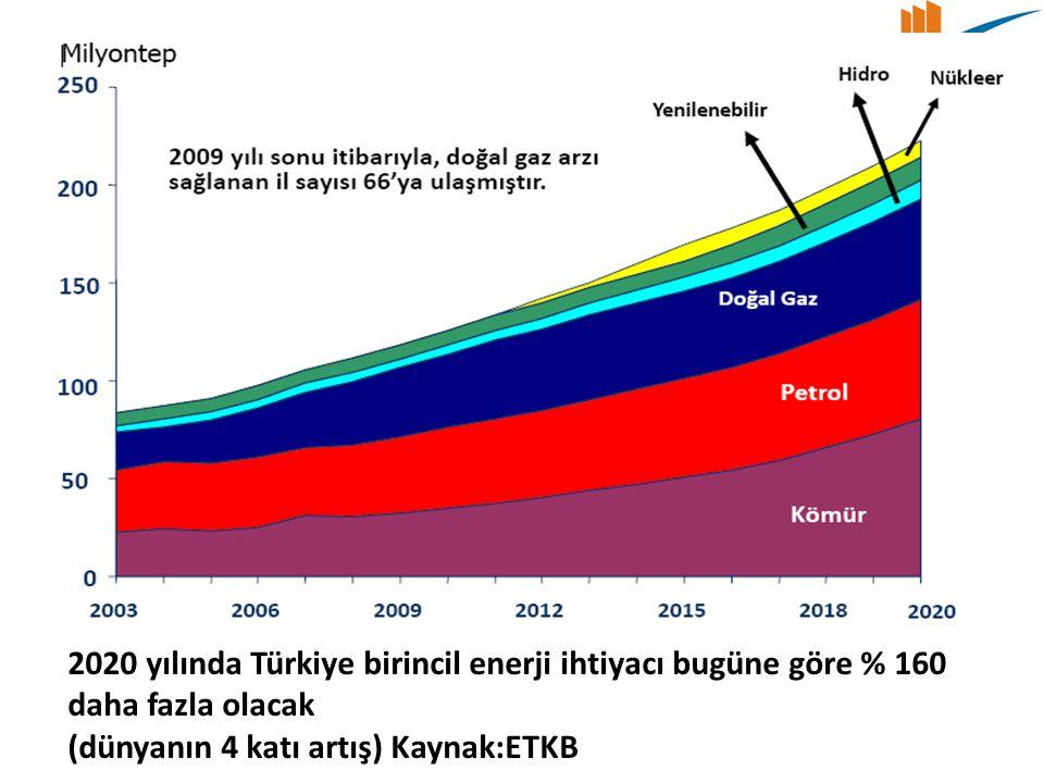 2020 yılında Türkiye birincil enerji ihtiyacı bugüne göre % 160 daha fazla olacak (dünyanın 4 katı artış) Kaynak:ETKB