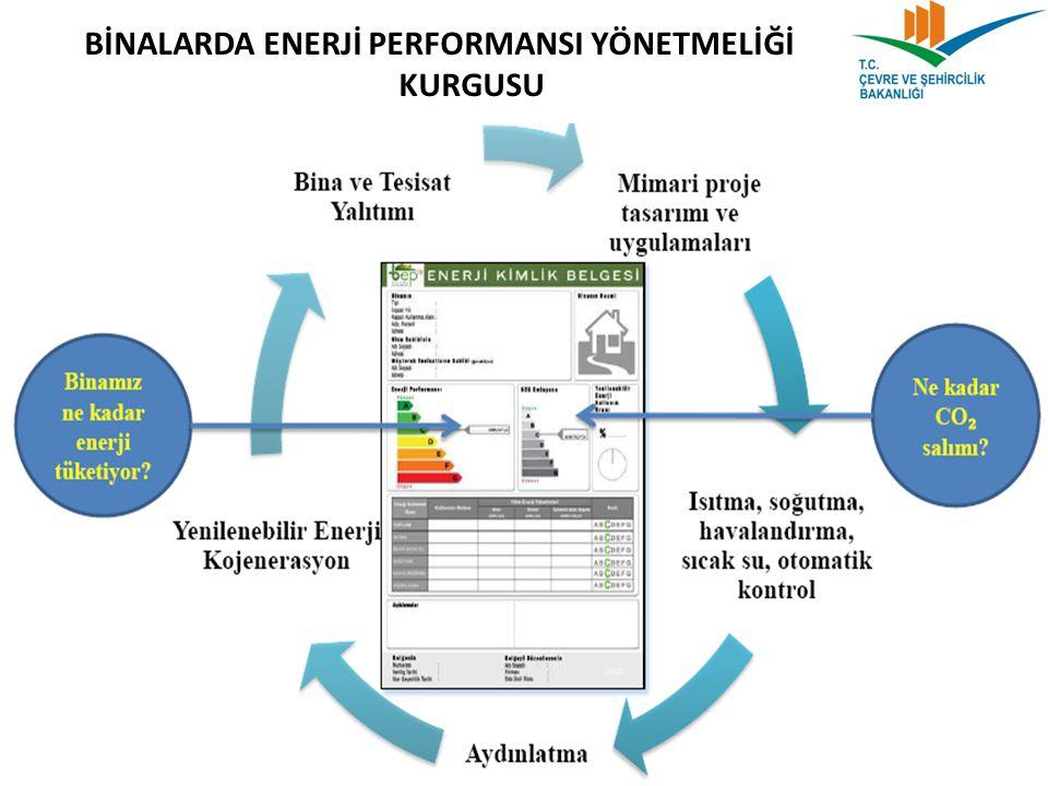  ENERJİ KİMLİK BELGESİ DÜZENLENMESİ -İlgili yazılım BEP-TR Genel Müdürlüğümüz bünyesindeki serverlar üzerinden yetkililer tarafından kullanılacaktır.