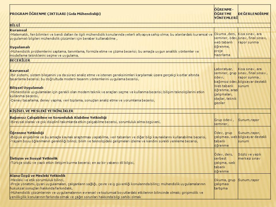 PROGRAM ÖĞRENME ÇIKTILARI (Gıda Mühendisliği) ÖĞRENME- ÖĞRETME YÖNTEMLERİ DEĞERLENDİRME BİLGİ Kuramsal -Matematik, fen bilimleri ve kendi dalları ile