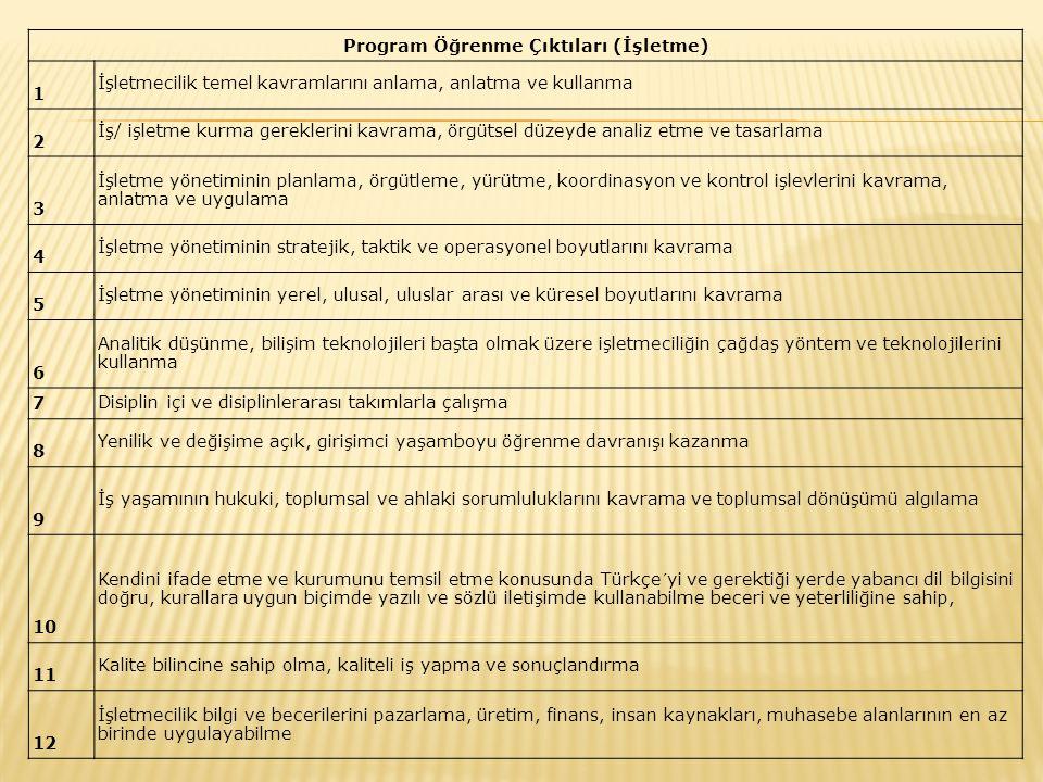 Program Öğrenme Çıktıları (İşletme) 1 İşletmecilik temel kavramlarını anlama, anlatma ve kullanma 2 İş/ işletme kurma gereklerini kavrama, örgütsel dü