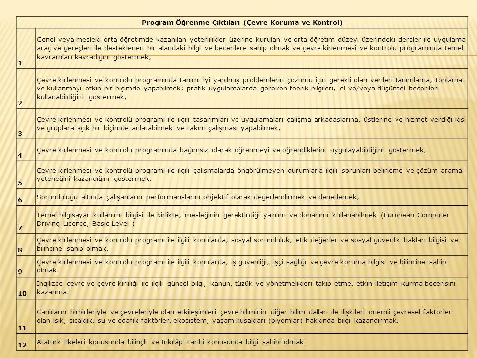 Program Öğrenme Çıktıları (Çevre Koruma ve Kontrol) 1 Genel veya mesleki orta öğretimde kazanılan yeterlilikler üzerine kurulan ve orta öğretim düzeyi