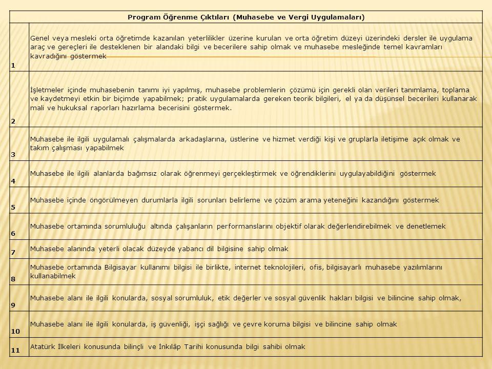 Program Öğrenme Çıktıları (Muhasebe ve Vergi Uygulamaları) 1 Genel veya mesleki orta öğretimde kazanılan yeterlilikler üzerine kurulan ve orta öğretim
