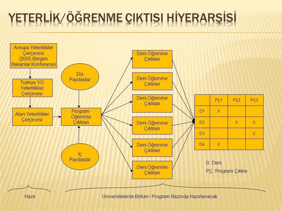 Avrupa Yeterlilikler Çerçevesi (2005 Bergen Bakanlar Konferansı) Türkiye YÖ Yeterlilikler Çerçevesi Alan Yeterlilikler Çerçevesi Program Öğrenme Çıktı