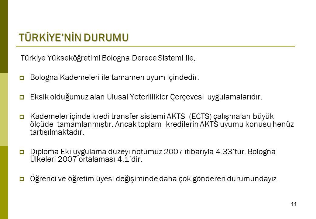 Türkiye Yükseköğretimi Bologna Derece Sistemi ile,  Bologna Kademeleri ile tamamen uyum içindedir.