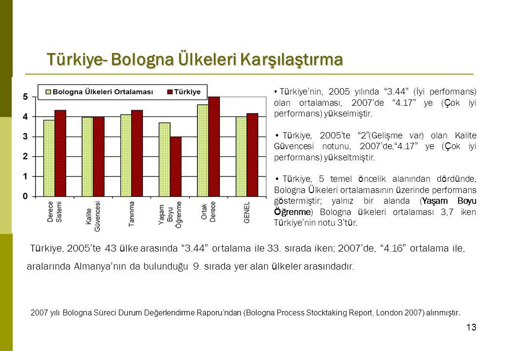 13 T ü rkiye ' nin, 2005 yılında 3.44 (İyi performans) olan ortalaması, 2007 ' de 4.17 ye ( Ç ok iyi performans) y ü kselmiştir.