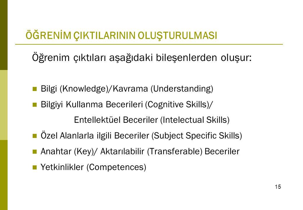 Öğrenim çıktıları aşağıdaki bileşenlerden oluşur: Bilgi (Knowledge)/Kavrama (Understanding) Bilgiyi Kullanma Becerileri (Cognitive Skills)/ Entellektüel Beceriler (Intelectual Skills) Özel Alanlarla ilgili Beceriler (Subject Specific Skills) Anahtar (Key)/ Aktarılabilir (Transferable) Beceriler Yetkinlikler (Competences) ÖĞRENİM ÇIKTILARININ OLUŞTURULMASI 15