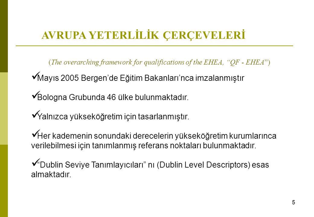 16 Derece sistemiKalite GüvencesiTanınma Yaşam Boyu Öğrenme LLL Birleştirilmiş Derecler BD 1 2 3456789101112 Impl Acc NQF ESGExtStudIntDSLRCECTSLLLJD TÜRKİYE553 544344535 TÜRKİYE'NİN BOLOGNA KARNESİ - 2007 Bologna Ülkeleri (45) ortalaması 2007 4.14.52.94.2 4.03.54.14.04.23.74.6