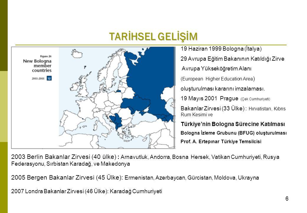 TARİHSEL GELİŞİM 19 Haziran 1999 Bologna (İtalya) 29 Avrupa Eğitim Bakanının Katıldığı Zirve Avrupa Yükseköğretim Alanı (European Higher Education Area ) oluşturulması kararını imzalaması.