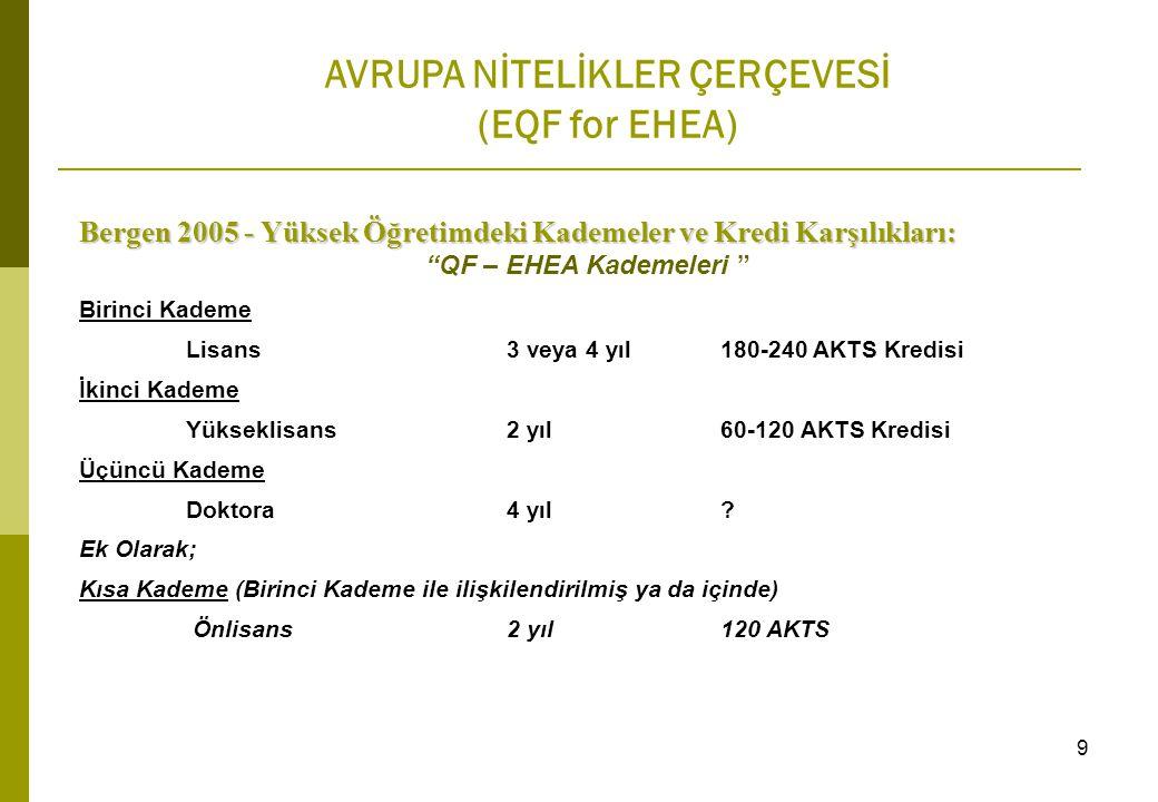AVRUPA NİTELİKLER ÇERÇEVESİ (EQF for EHEA) Bergen 2005 - Yüksek Öğretimdeki Kademeler ve Kredi Karşılıkları: QF – EHEA Kademeleri Birinci Kademe Lisans 3 veya 4 yıl 180-240 AKTS Kredisi İkinci Kademe Yükseklisans2 yıl60-120 AKTS Kredisi Üçüncü Kademe Doktora 4 yıl.
