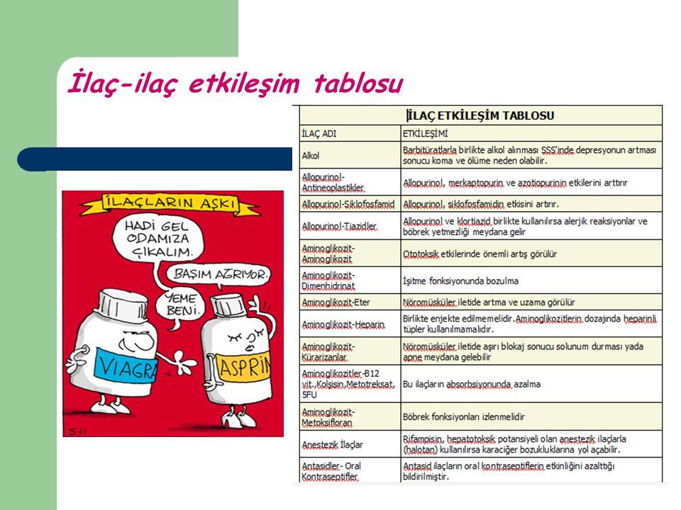 İlaç-ilaç etkileşim tablosu
