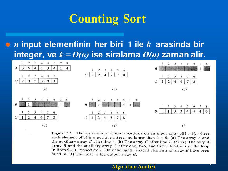 Algoritma Analizi 5 Counting-Sort (A, B, k) 1.for i  1 to k do 2.