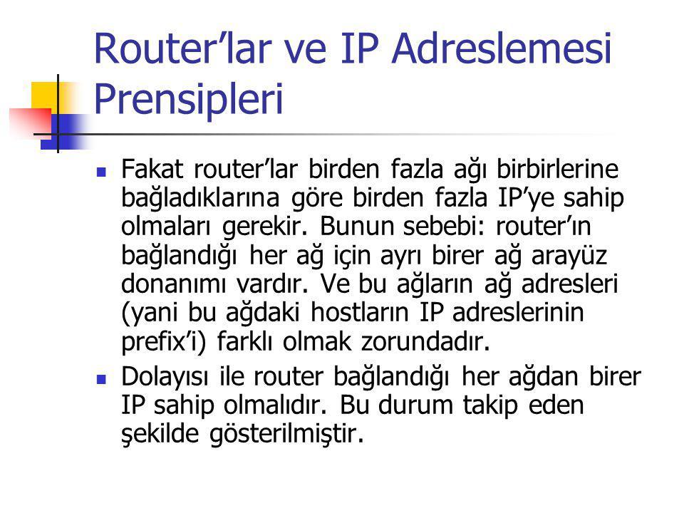 Router'lara bağlandıkları ağ adresinden IP adresleri verilmesi Ethernet 131.108.0.0 131.108.99.5223.240.129.2 78.0.0.17 223.240.129.17 223.240.129.0 router 78.0.0.0 Token-Ring