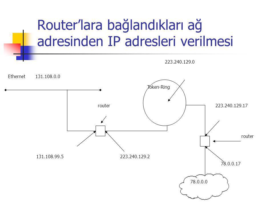 Router'lara bağlandıkları ağ adresinden IP adresleri verilmesi Ethernet 131.108.0.0 131.108.99.5223.240.129.2 78.0.0.17 223.240.129.17 223.240.129.0 r