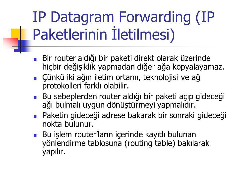 IP Datagram Forwarding R1 Net1Net2Net3Net4 R3 R2 Destination (Hedef)Next Hop (Bir sonraki Atlanacak Nokta) NET1R1 NET2Direkt Dağıt NET3Direkt Dağıt NET4R3 R2'deki Yönlendirme Tablosu