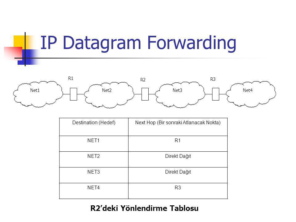 IP Datagram Forwarding R1 30.0.0.040.0.0.0128.1.0.0192.4.10.0 R3 R2 30.0.0.7 40.0.0.7128.1.0.8 40.0.0.8 192.4.10.9 128.1.0.9 DestinationMaskNext Hop 30.0.0.0255.0.0.040.0.0.7 40.0.0.0255.0.0.0Direkt Dağıt 128.1.0.0255.255.0.0Direkt dağıt 192.4.10.0255.255.255.0128.1.0.9 Merkezdeki Router'ın (R2) Yönlendirme Tablosu