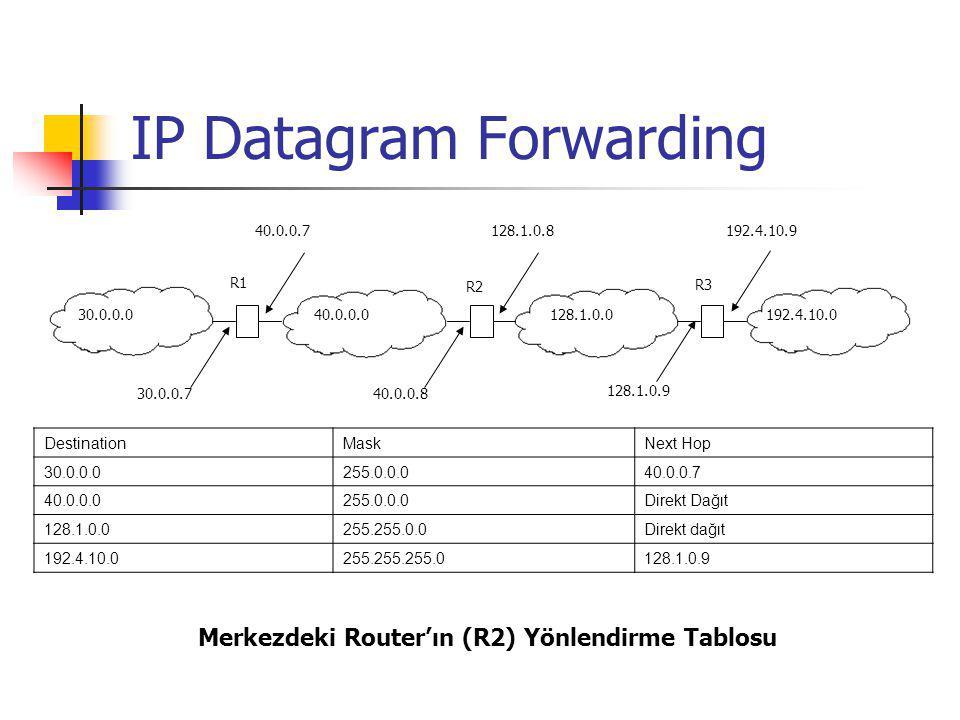 IP Datagram Forwarding R1 30.0.0.040.0.0.0128.1.0.0192.4.10.0 R3 R2 30.0.0.7 40.0.0.7128.1.0.8 40.0.0.8 192.4.10.9 128.1.0.9 DestinationMaskNext Hop 3